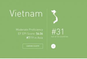 Vietnam score